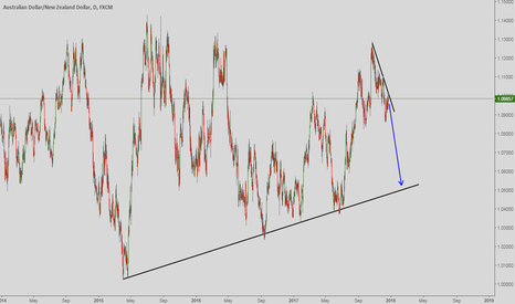 AUDNZD: Sell set up