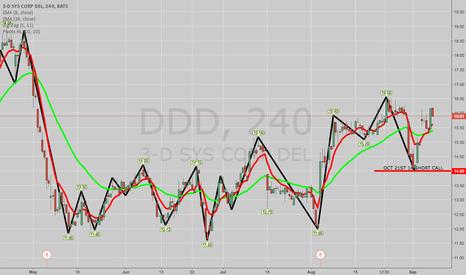 DDD: TRADE IDEA: DDD OCT 21ST 14 NAKED SHORT PUT