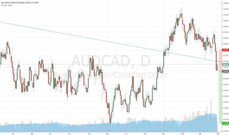 AUDCAD: AUD/CAD Short