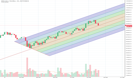 BTCUSD: Currently moving in this channel
