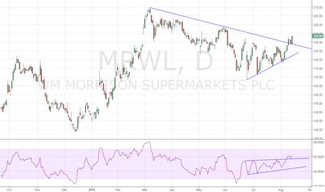 MRW: Morrison - Eyes 200.00 levels