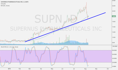 SUPN: buy a bounce
