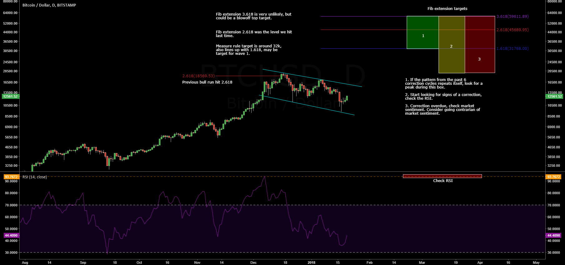 BTC's 7-10 week cycle just restarted.