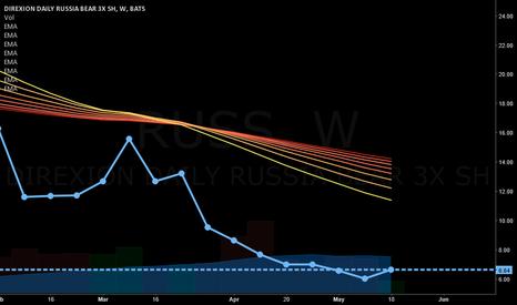 RUSS: LONG ON (RUSS) 3 X RUSSIAN BEAR FUND