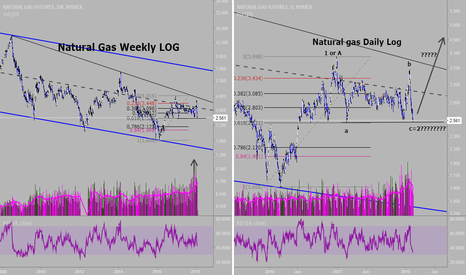 NG1!: Natural Gas: Maybe about to turn up