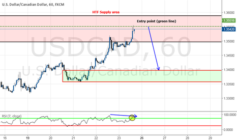 USDCAD: SHORT OPPORTUNITY ON SUPPLY ZONE - Potential turning point