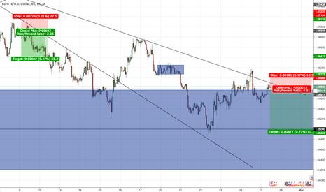 EURUSD: EUR/USD SHORT - CTL/H&S/Downtrend/Correlation