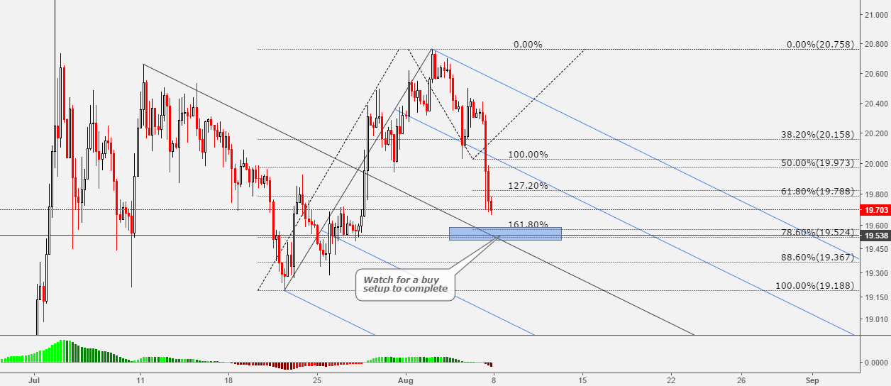 Silver Two Many Factors To Go Long