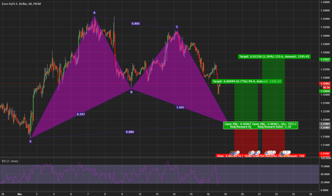 EURUSD: Potential bullish bat pattern on the EUR/USD 1hr chart