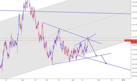 XAUUSD: Still in bear pattern