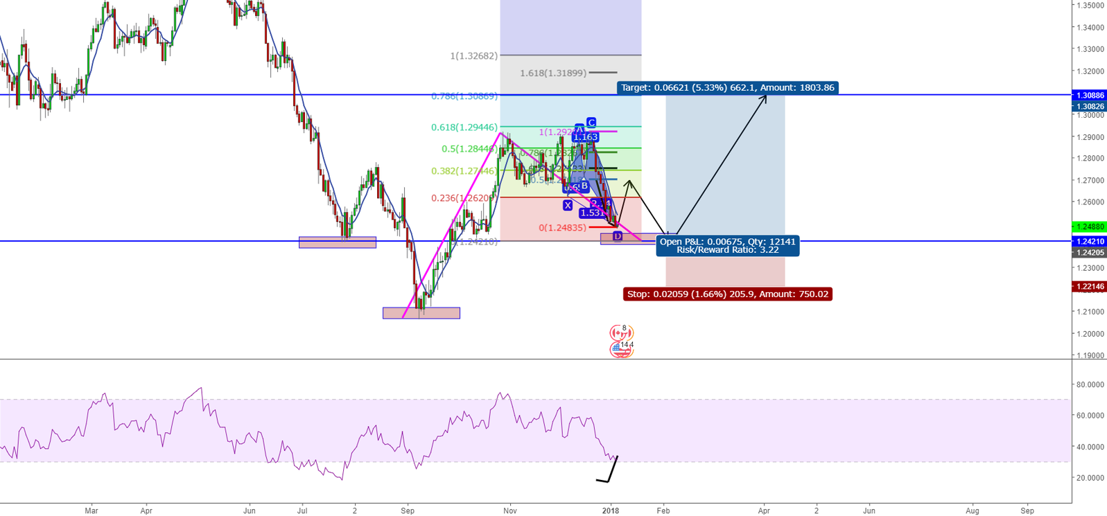 usdcad daily view