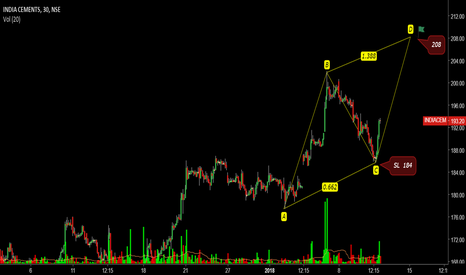 INDIACEM: INDIA CEMENTS- SEEMS TO  BE IN UPWARD IMPULSIVE WAVE