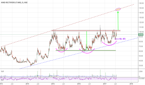 HIRECT: Positional Long | SL 85 | Tgt 140-50