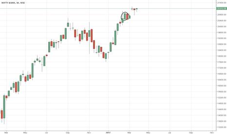BANKNIFTY: engulfing bearish in W chart