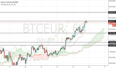 BTCEUR: Key levels to watch for BTC/EUR in 1-hour timeframe