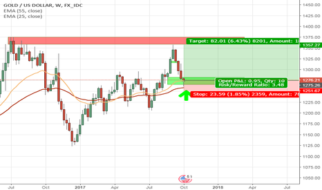 XAUUSD: GOLD sings of reversal #goldtrading #forextrading