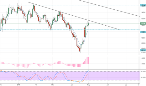 CHFJPY: Sell at daily low