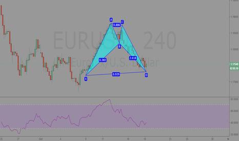 EURUSD: EURUSD 4hr Analysis