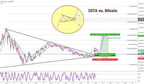 IOTBTC: IOTA vs. Bitcoin Possible Long Entry