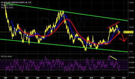 DXY: dollar crash/stockmarket crash