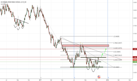 USDILS: head and shoulder