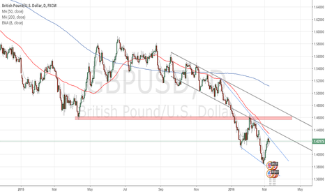 GBPUSD: GBPUSD Summary & Trade Setup