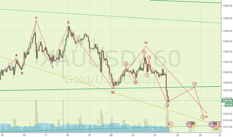 XAUUSD: I am a novice, it can be a good score?
