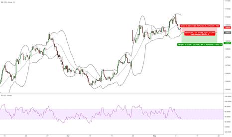 EURUSD: EUR short continuation