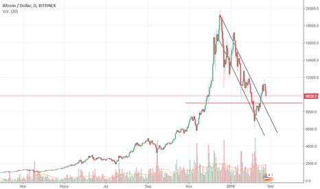 BTCUSD: BTC caida de impulso