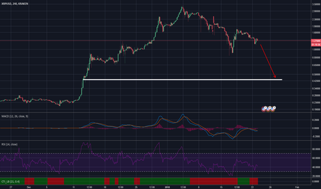 XRPUSD: Ripple - The price of XRP if Bitcoin drops further (below 9k)