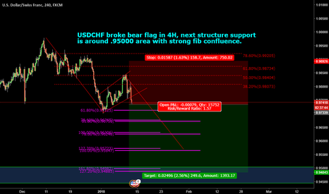 USDCHF: USDCHF short, next structure @ .95000