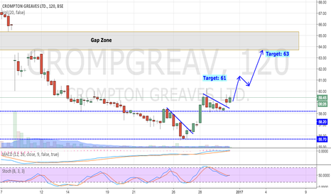 CROMPGREAV: Crompton Greaves - Making Higher Highs (Reaching to Gap Zone)
