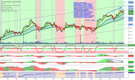HAIN: Watch out the 109 Resistance level.