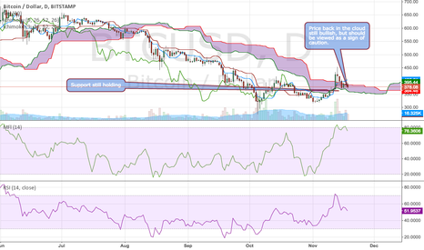 BTCUSD: BTCUSD price is still bullish but traders should be cautious