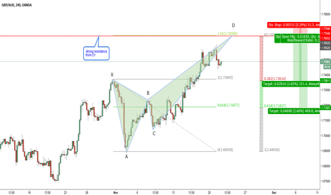 GBPAUD: GBPAUD-H4-Bearish crab at resistance