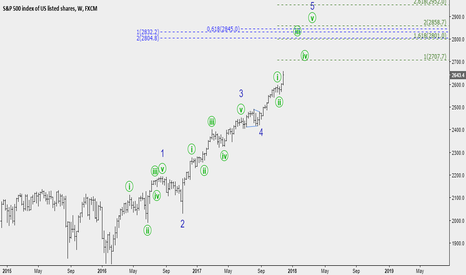 SPX500: Minute ((ii)) already done?