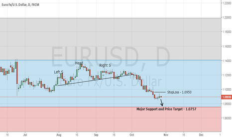 EURUSD: Forex Trading Opportunity - Sell EUR/USD