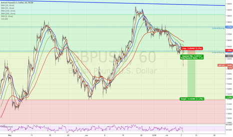 GBPUSD: CABLE GBPUSD short