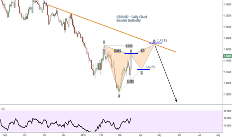 GBPUSD: GBPUSD - Bearish Butterfly Zone