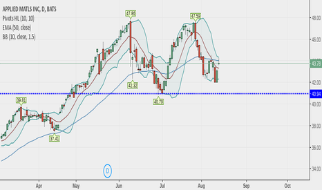 AMAT: facing resistance at  50 day moving average