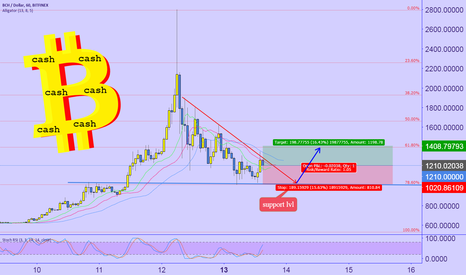 BCHUSD: Bitcoin CASH Short-term