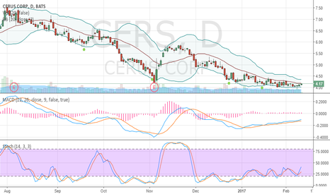 CERS: Oversold and crawling