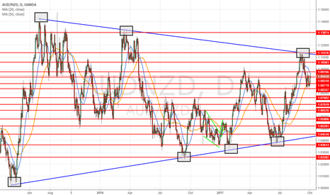 AUDNZD: Simple daily view