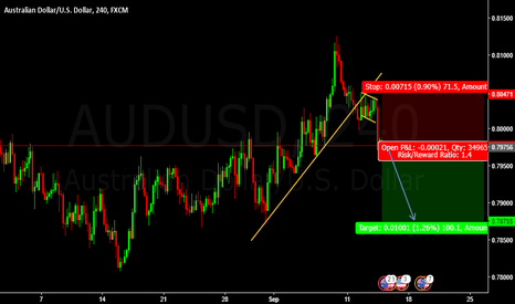 AUDUSD: Sell Entry AUDUSD @ 0.79756