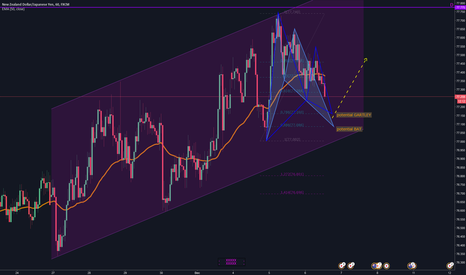 NZDJPY: potential Gartley/Bat on NZDJPY (1H)