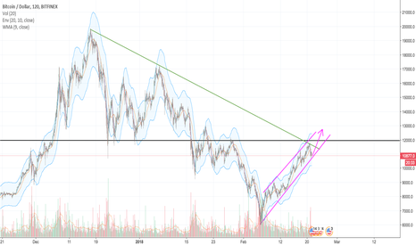 BTCUSD: Looking to test 12k through the purple channel