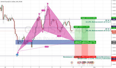 GBPUSD: update of GBP/USD