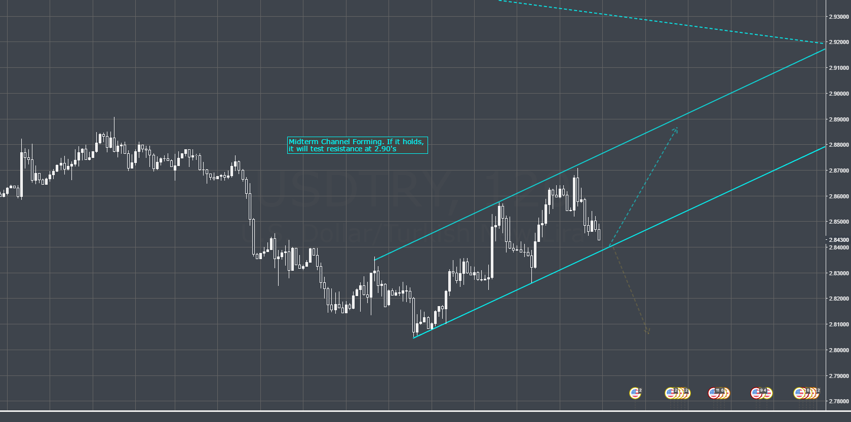 USDTRY Forming Long Channel.