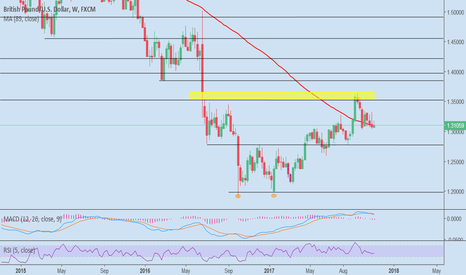 GBPUSD: Filling the gap