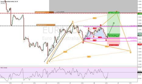 EURAUD: EUR/AUD 60 min Bulish continuation